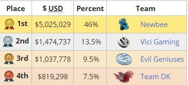 Dota 2 2014 international winners