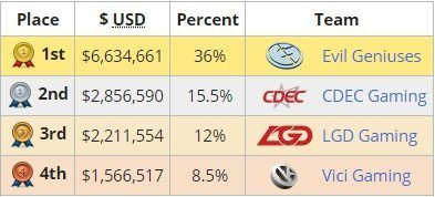 Dota 2 2015 international winners