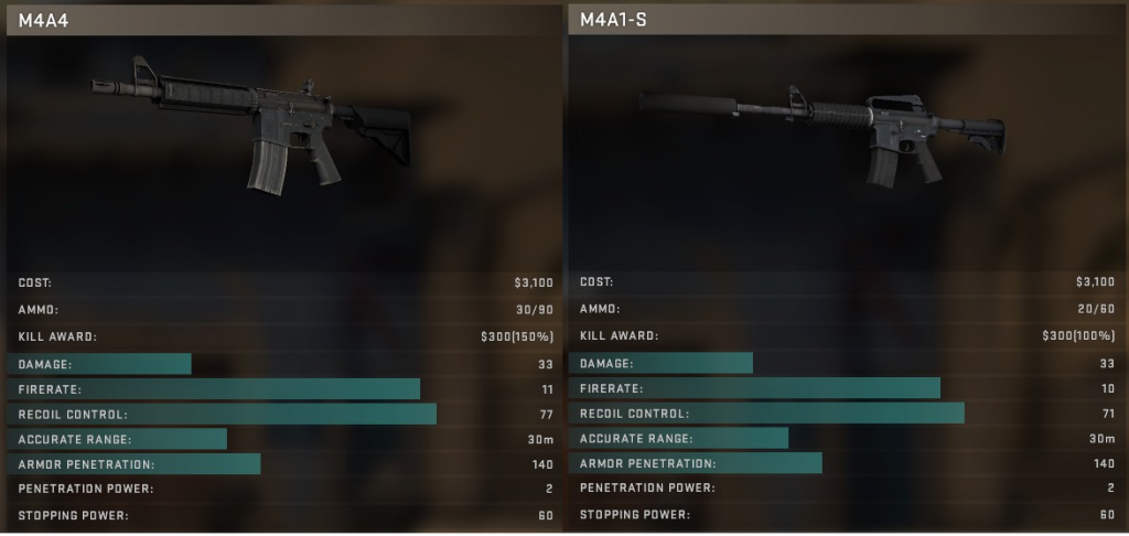 m4a4 vs m4a1-s which is better